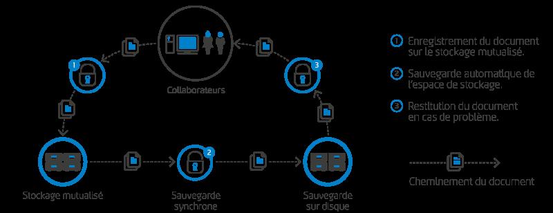 ACCESS-A2i-solution-stockage-et-sauvegarde