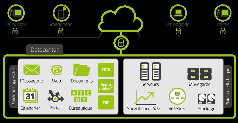 AiH Hébergement cloud de votre Système d'Information