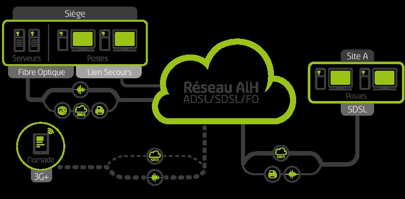 AiH liens telecom loués et managés, réseaux MPLS, Fibre Optique