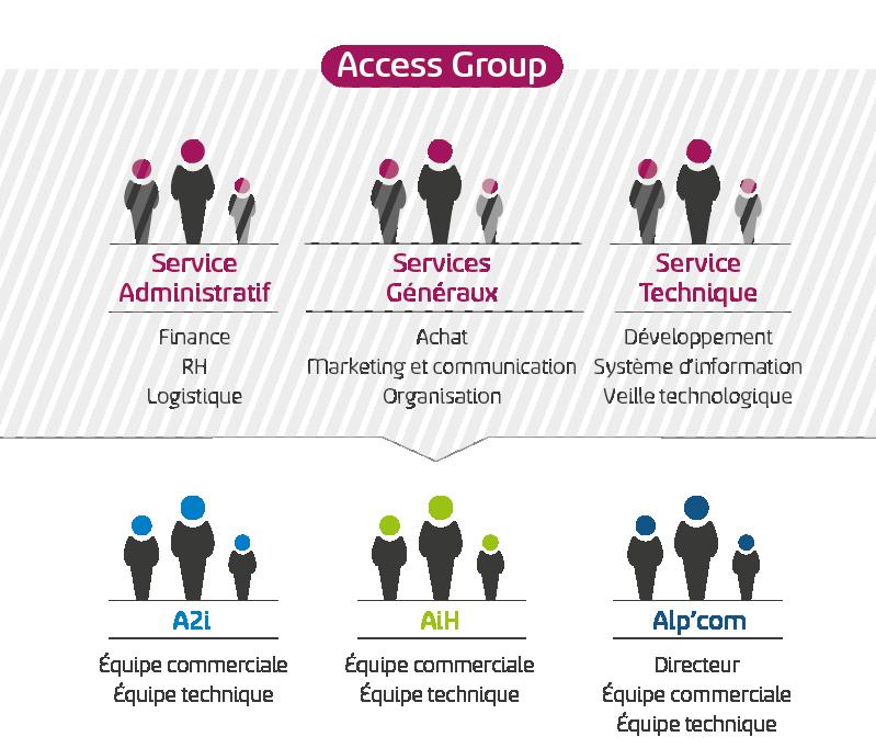 Management-Access-Group-2016