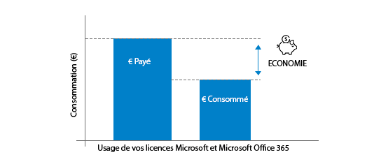 consommation/facturation