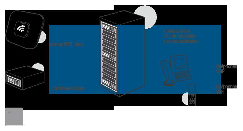 Schéma solution wifi Allergan avec Cisco