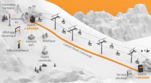 Communiqué de Presse : Le très haut débit jusqu'en haut des pistes avec la station Les 2 Alpes